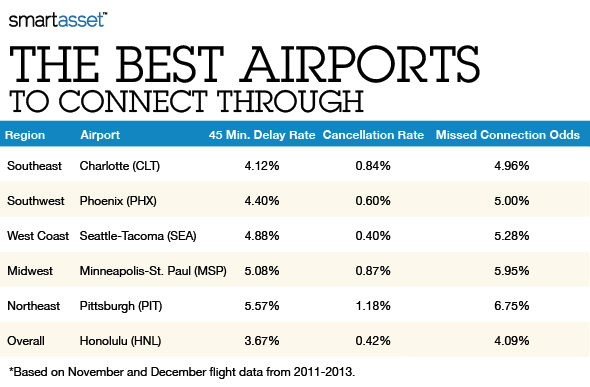 Holiday Connections: The Best and Worst Airports to Fly Through