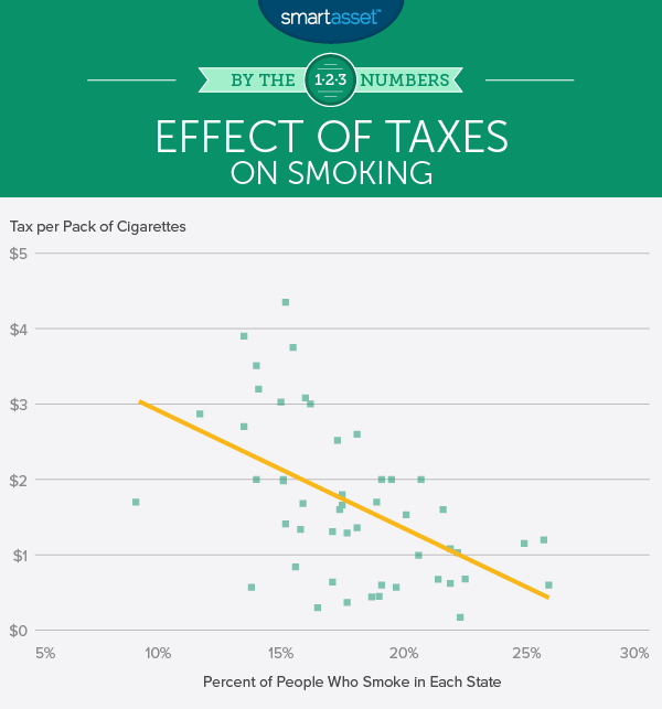 Effect of Sin Taxes on Smoking