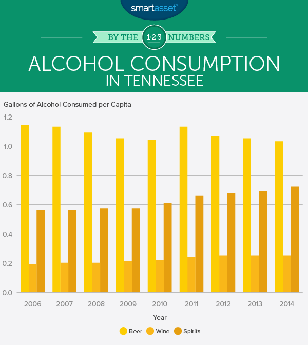 Do Sin Taxes Affect Alcohol Consumption in Tennessee