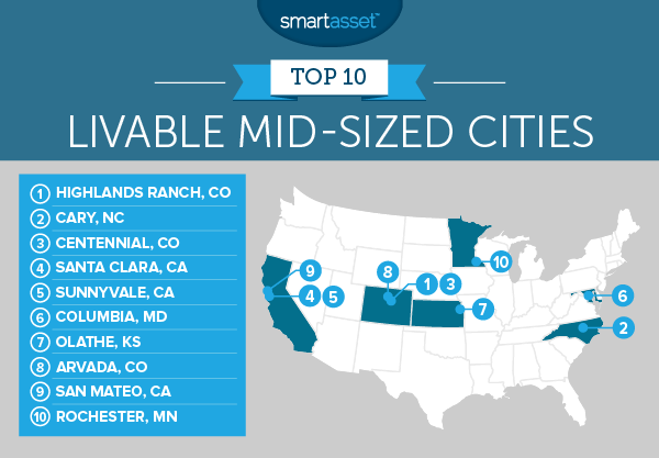 Livable Mid-Sized Cities