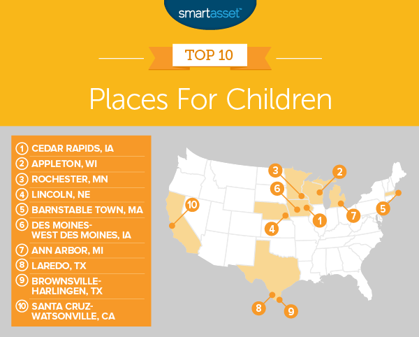 best places for children