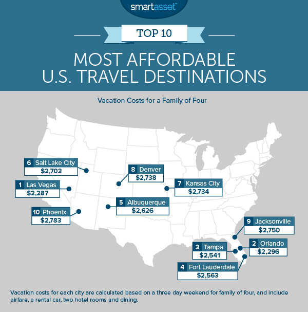 Most Affordable Travel Destinations for Individuals