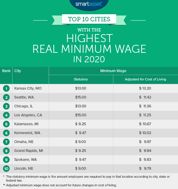 Top 10 Cities with the Highest Real Minimum Wage in 2020