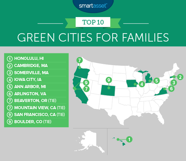 The Best Green Cities for Families in 2017