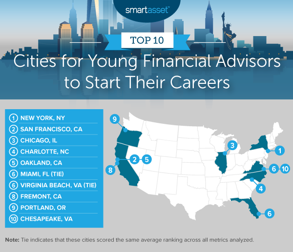 Map shows the top 10 cities for young financial advisors to start their careers.