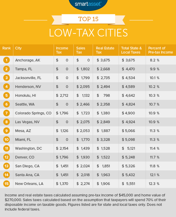 The Top 15 Low-Tax Cities