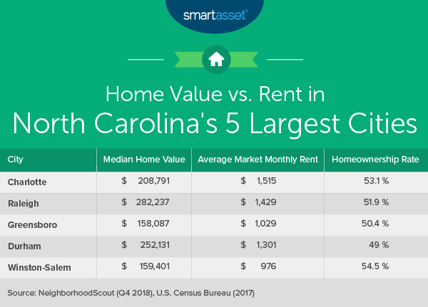 Cost of Living in North Carolina