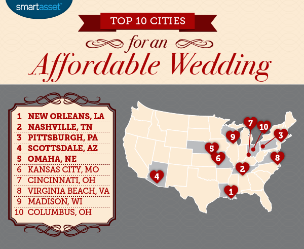 Top 10 Cities for an Affordable Wedding
