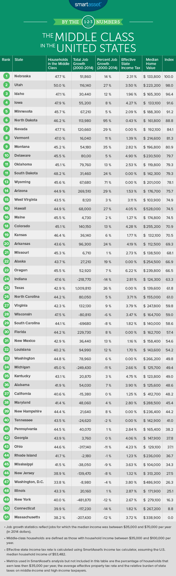 By the Numbers: The Middle Class in the United States