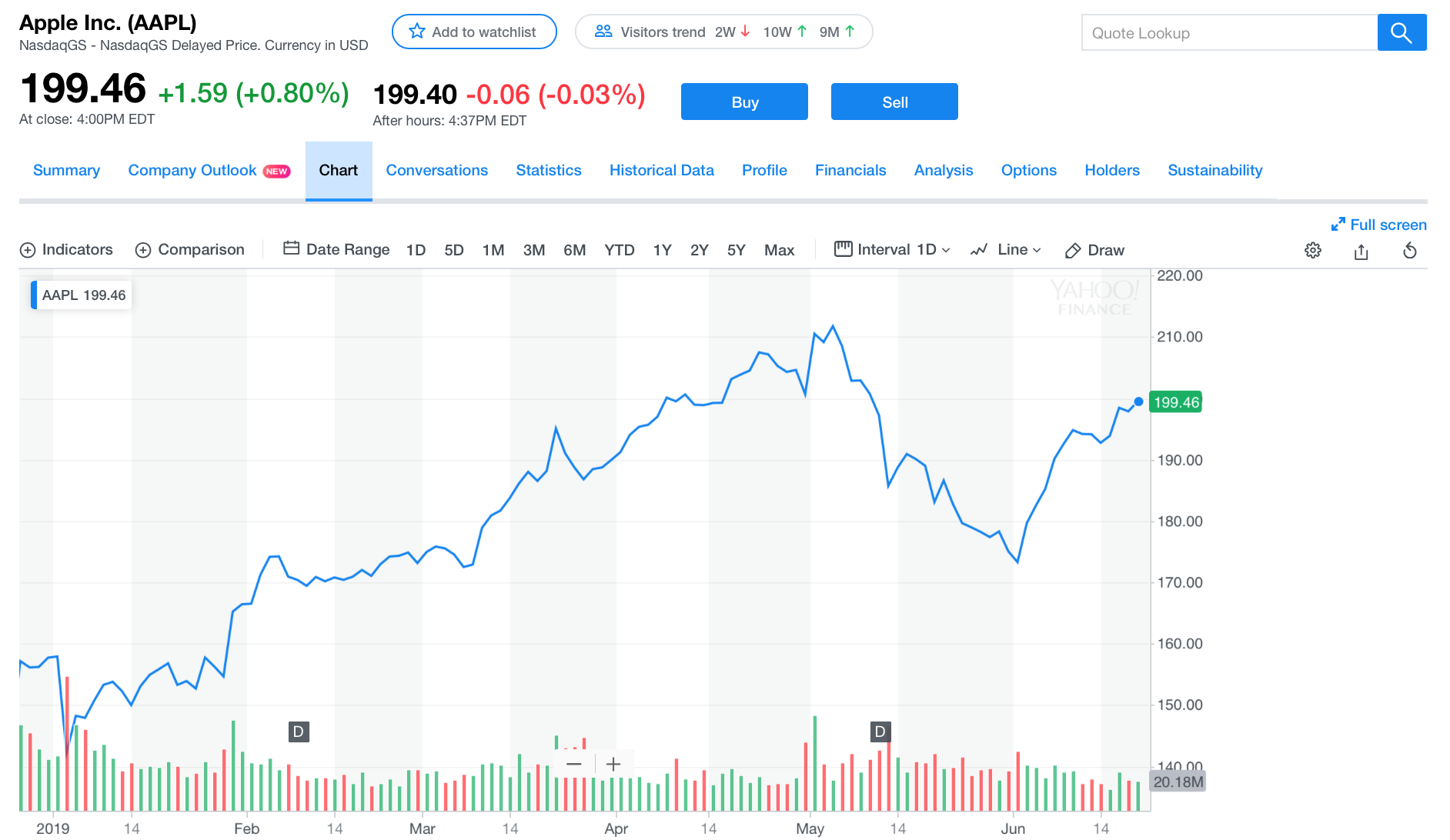 Here's how to buy Apple stock.