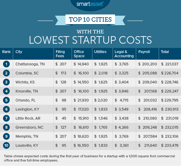 startup_costs_1_lowest