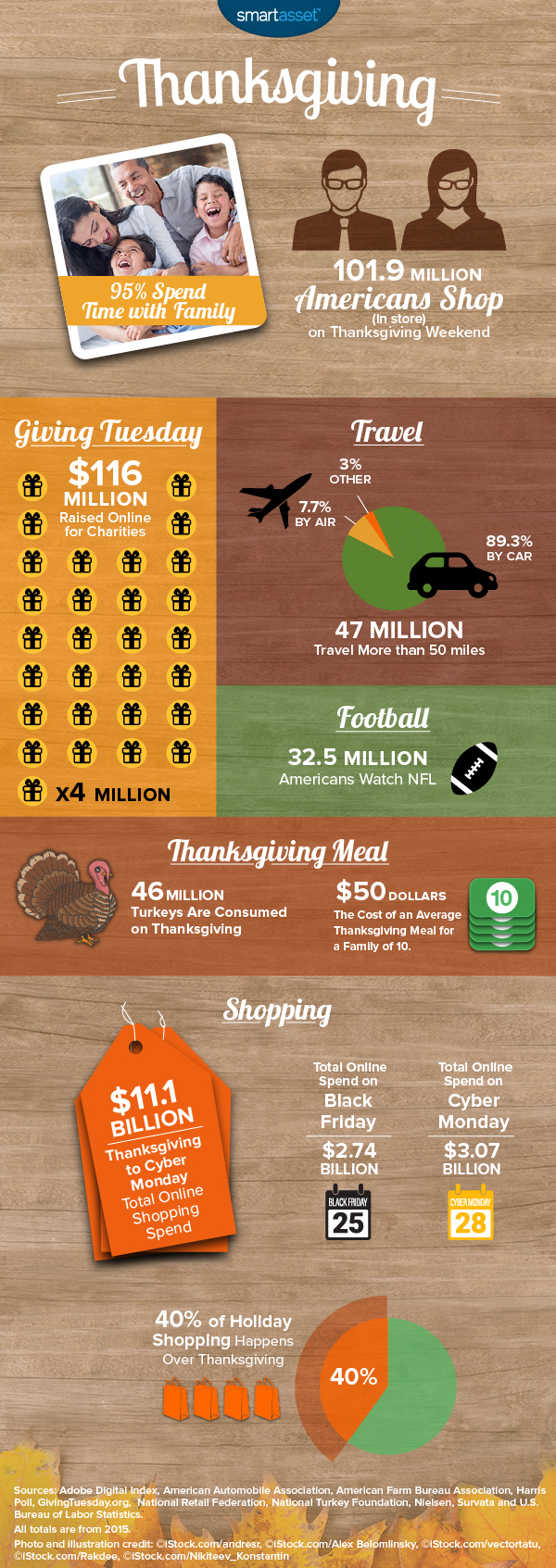 Thanksgiving by the Numbers