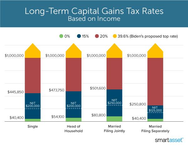 2021 Long-Term Capital Gains Tax Rates and Biden's Top Rate