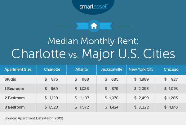 Cost of Living in Charlotte