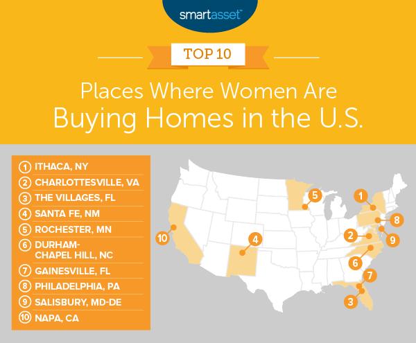 women buy homes