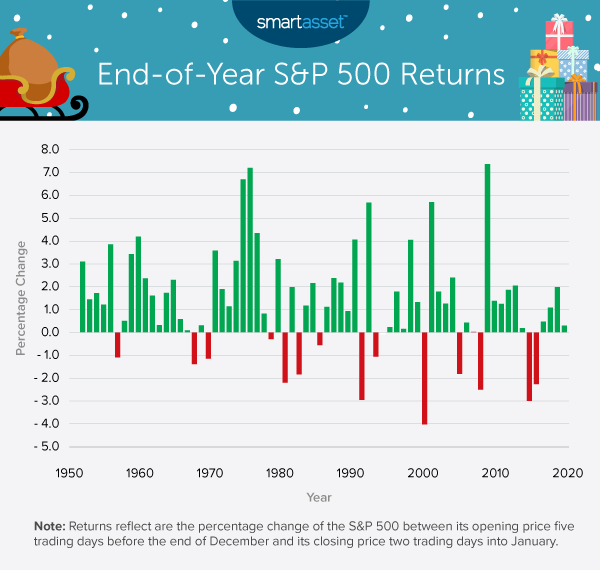 Image is a bar chart titled, End-of-Year S&P 500 Returns. In this study, SmartAsset analyzed Santa Claus rallies in the stock market from 1950 to 2020.