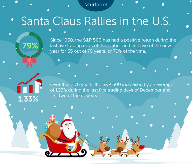 """Image is an infographic by SmartAsset titled, """"Santa Claus Rallies in the U.S."""""""