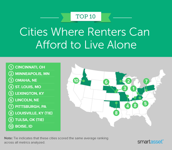 """Image is a map by SmartAsset titled """"Top 10 Cities Where Renters Can Afford to Live Alone: 2021 Edition."""""""