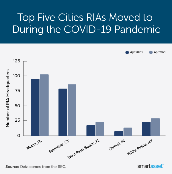 """Image is a bar graph by SmartAsset titled """"Top Five Cities RIAs Moved to During the COVID-19 Pandemic."""""""