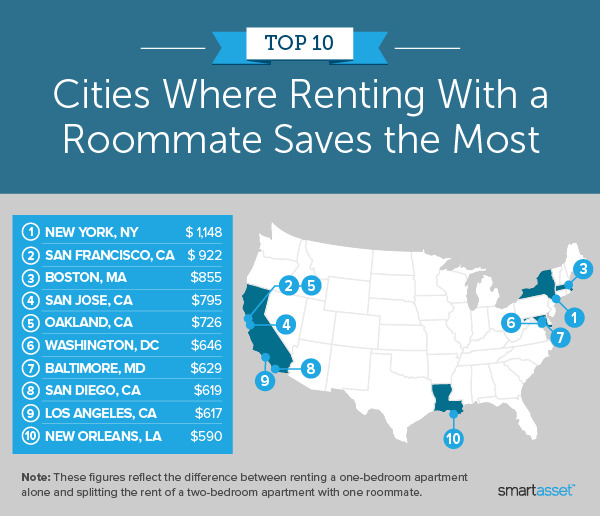 """Image is a map by SmartAsset titled """"Top 10 Cities Where Renting With a Roommate Saves the Most."""""""