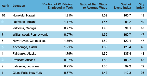 tech cities bottom 101 Top Ten Best American Cities to Work in Tech