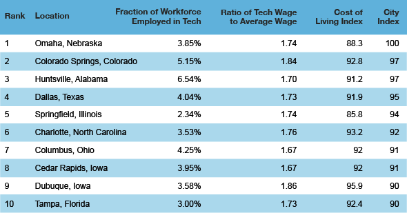 tech cities top 10 Top Ten Best American Cities to Work in Tech