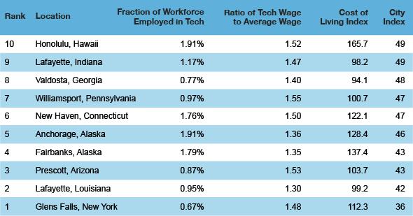 tech cities bottom 101 Top Ten Best American Cities to Work in Tech