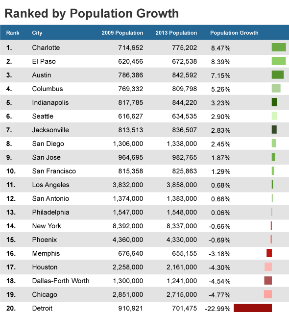 Population Growth Doesn't Equal Tourism Interest