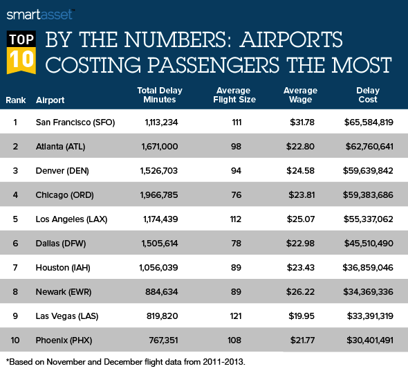 The Cost of Holiday Flight Delays