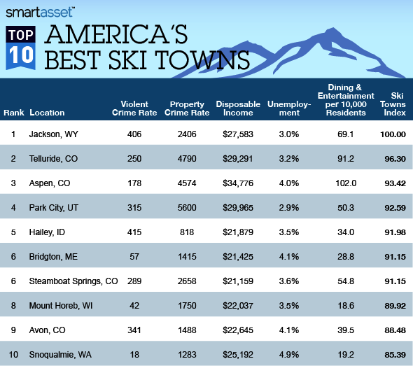 The Best Ski Towns to Live in