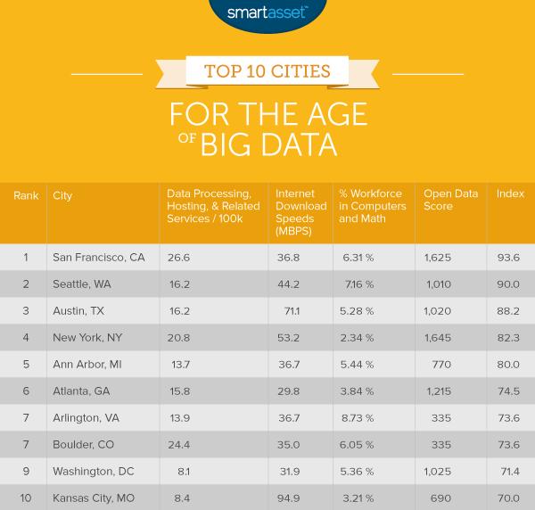 big_data_top_10