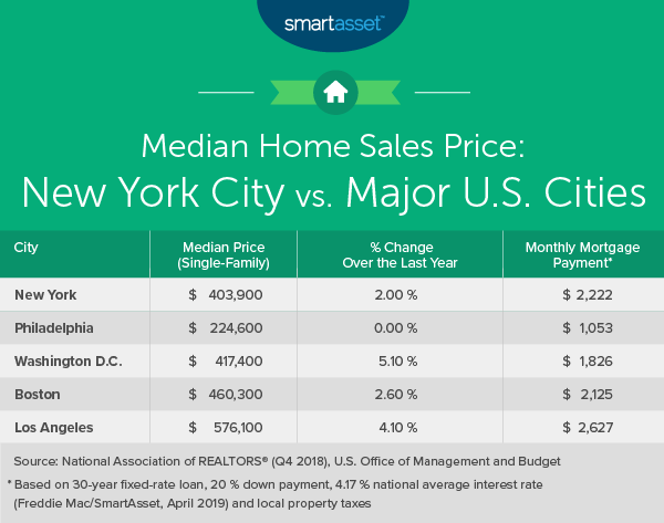 Awesome What Is The True Cost Of Living In New York City Smartasset Home Interior And Landscaping Mentranervesignezvosmurscom