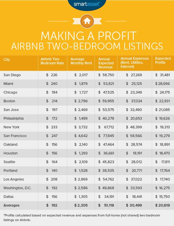 Where Do Airbnb Hosts Make the Most Money? - SmartAsset