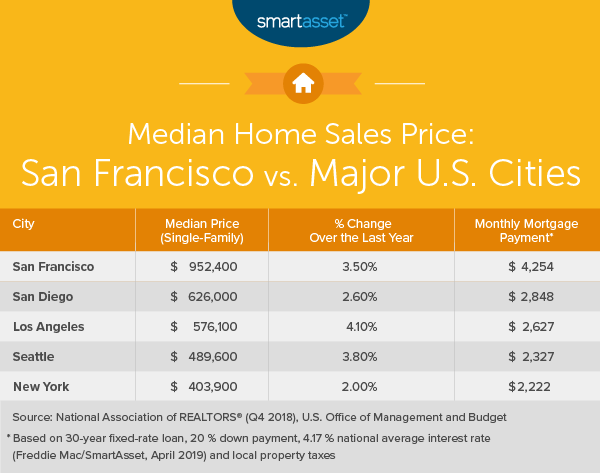 Wondrous What Is The True Cost Of Living In San Francisco Smartasset Home Interior And Landscaping Staixmapetitesourisinfo
