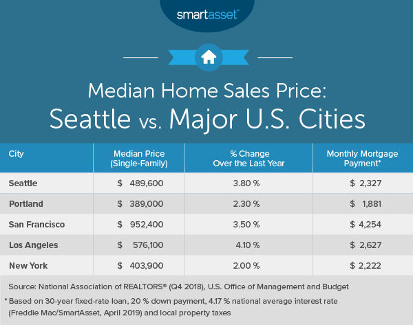 Marvelous What Is The True Cost Of Living In Seattle Download Free Architecture Designs Embacsunscenecom
