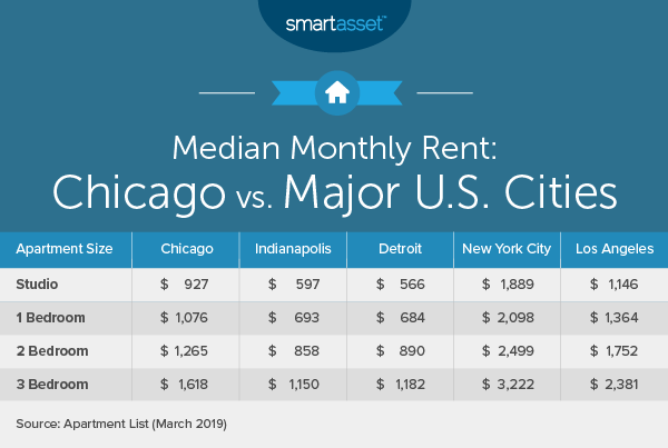 Stupendous Cost Of Living In Chicago Smartasset Home Interior And Landscaping Staixmapetitesourisinfo