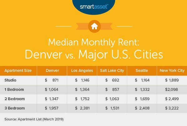 Brilliant What Is The True Cost Of Living In Denver Smartasset Download Free Architecture Designs Ferenbritishbridgeorg