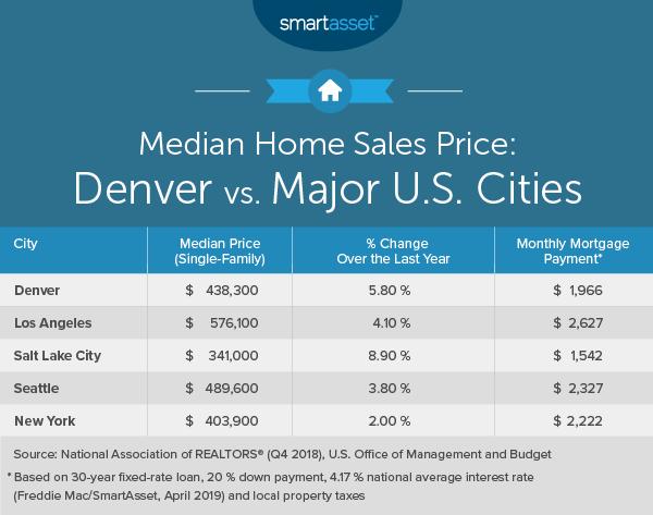 Pleasant What Is The True Cost Of Living In Denver Smartasset Download Free Architecture Designs Ferenbritishbridgeorg