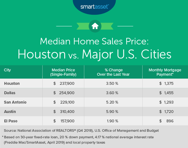 Awesome The Cost Of Living In Houston Smartasset Beutiful Home Inspiration Cosmmahrainfo