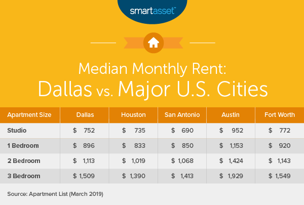 Remarkable Cost Of Living In Dallas Smartasset Beutiful Home Inspiration Cosmmahrainfo