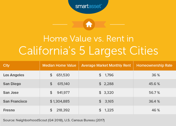 The Cost of Living in California - SmartAsset