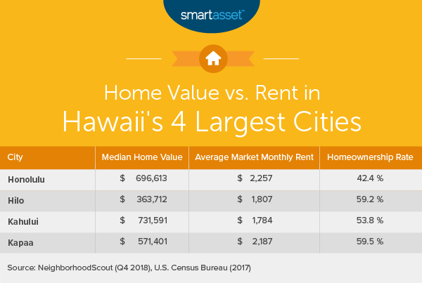 The High Cost Of Living In Hawaii