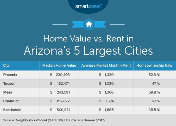 Gas Prices In Arizona >> The Cost Of Living In Arizona Smartasset