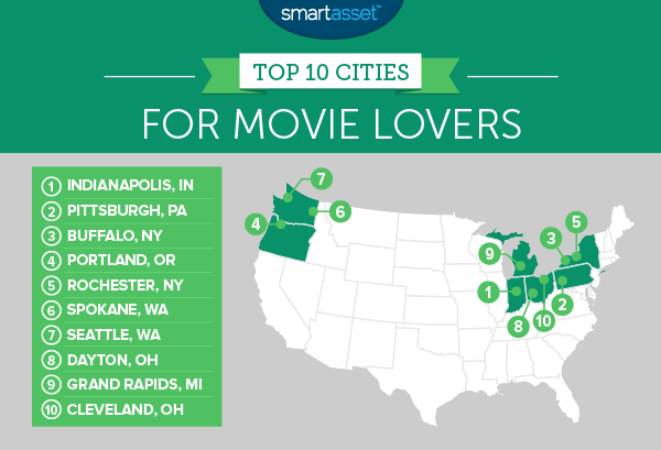 The Best Cities For Movie Lovers