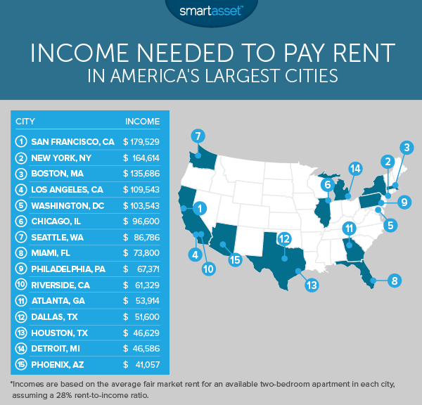 Swell Income Needed To Pay Rent In The Largest U S Cities Interior Design Ideas Gentotryabchikinfo