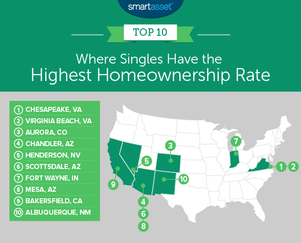 single homeownership
