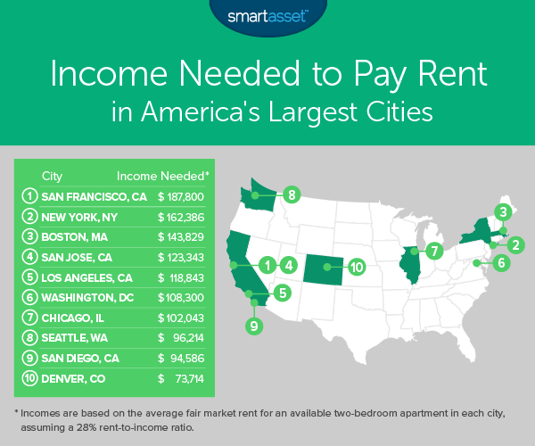 Fabulous Income Needed To Pay Rent In The Largest U S Cities 2018 Download Free Architecture Designs Terchretrmadebymaigaardcom