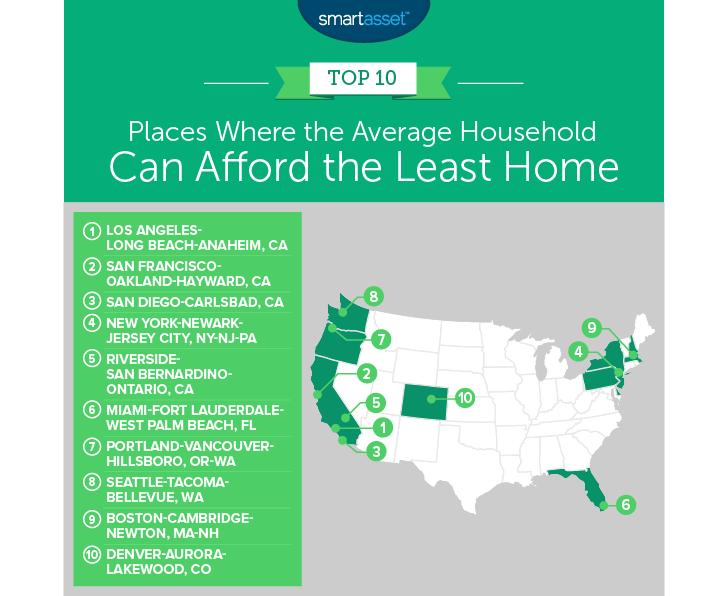 afford home