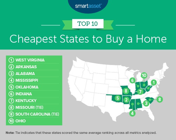 Cheapest States To Buy A Home -- SmartAsset Blog