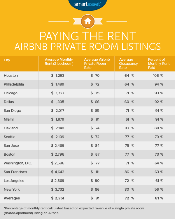 airbnb-rent-averages